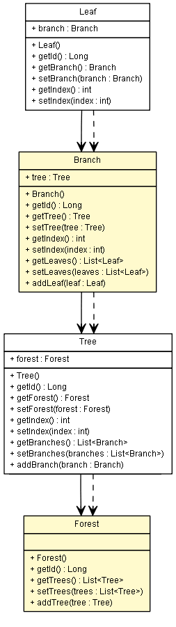 How to fetch entities multiple levels deep with Hibernate - Vlad
