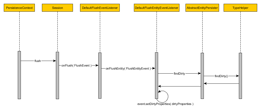 Default Flush Event Flow
