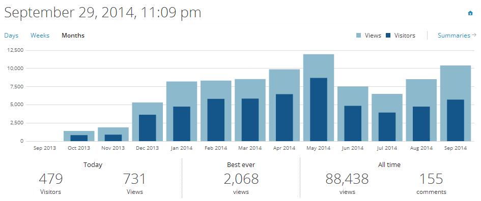 meta_12m_WP_months