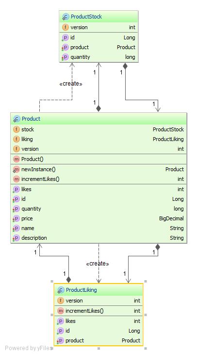 Optimistic Locking One Product Entity Multiple Versions