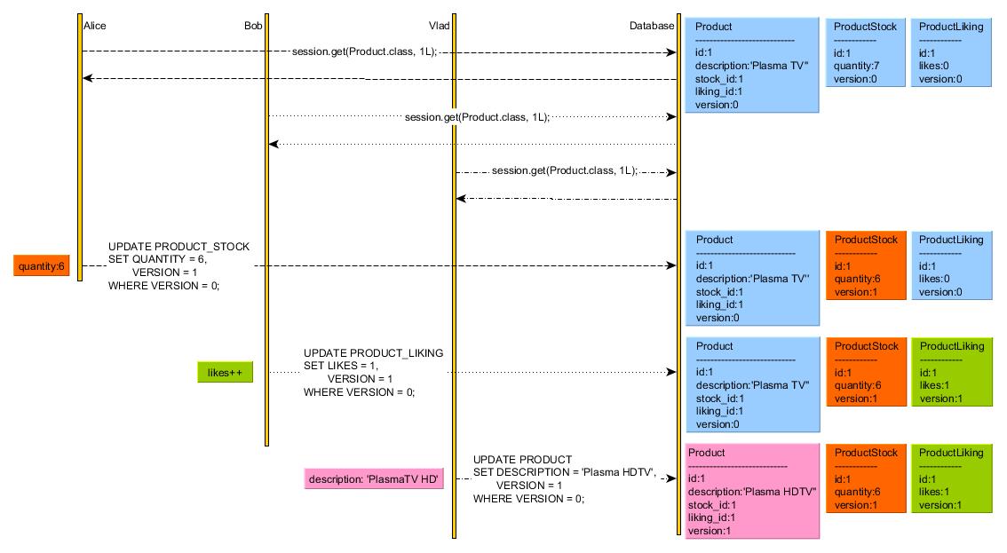 Optimistic Locking One Root Entity Multiple Versions