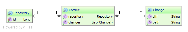 Repository Commit Change OptimisticForceIncrement
