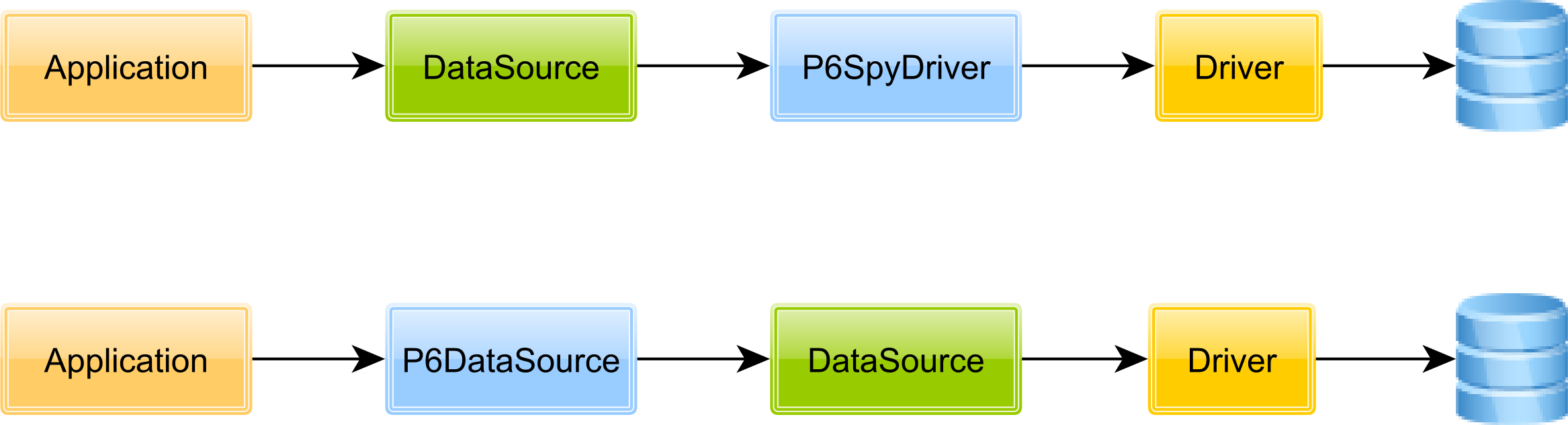 P6Spy Architecture