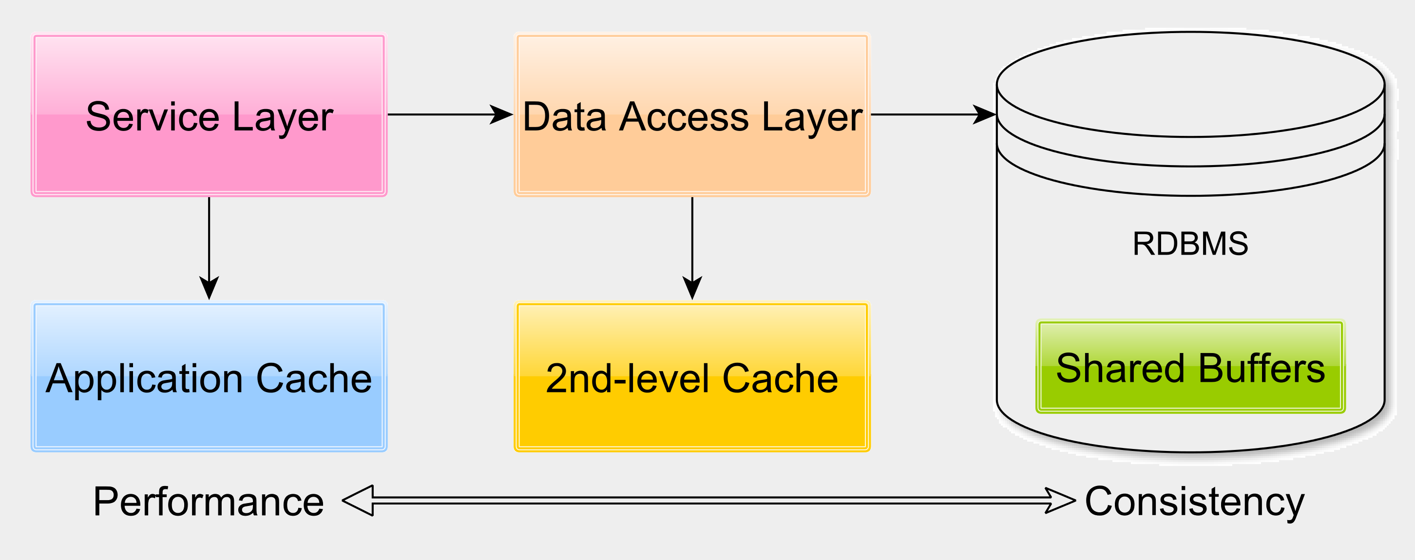 Cache Layers