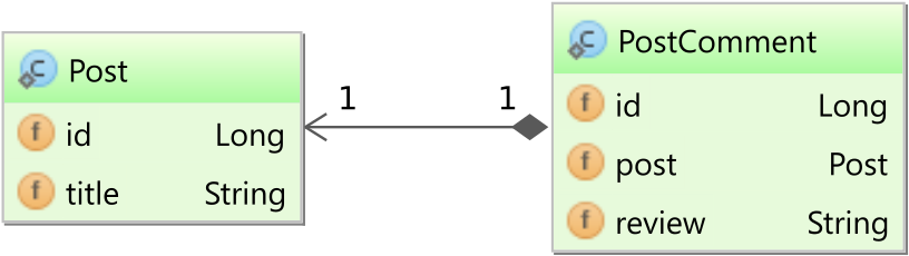 postpostcommentlazyinitializationexception