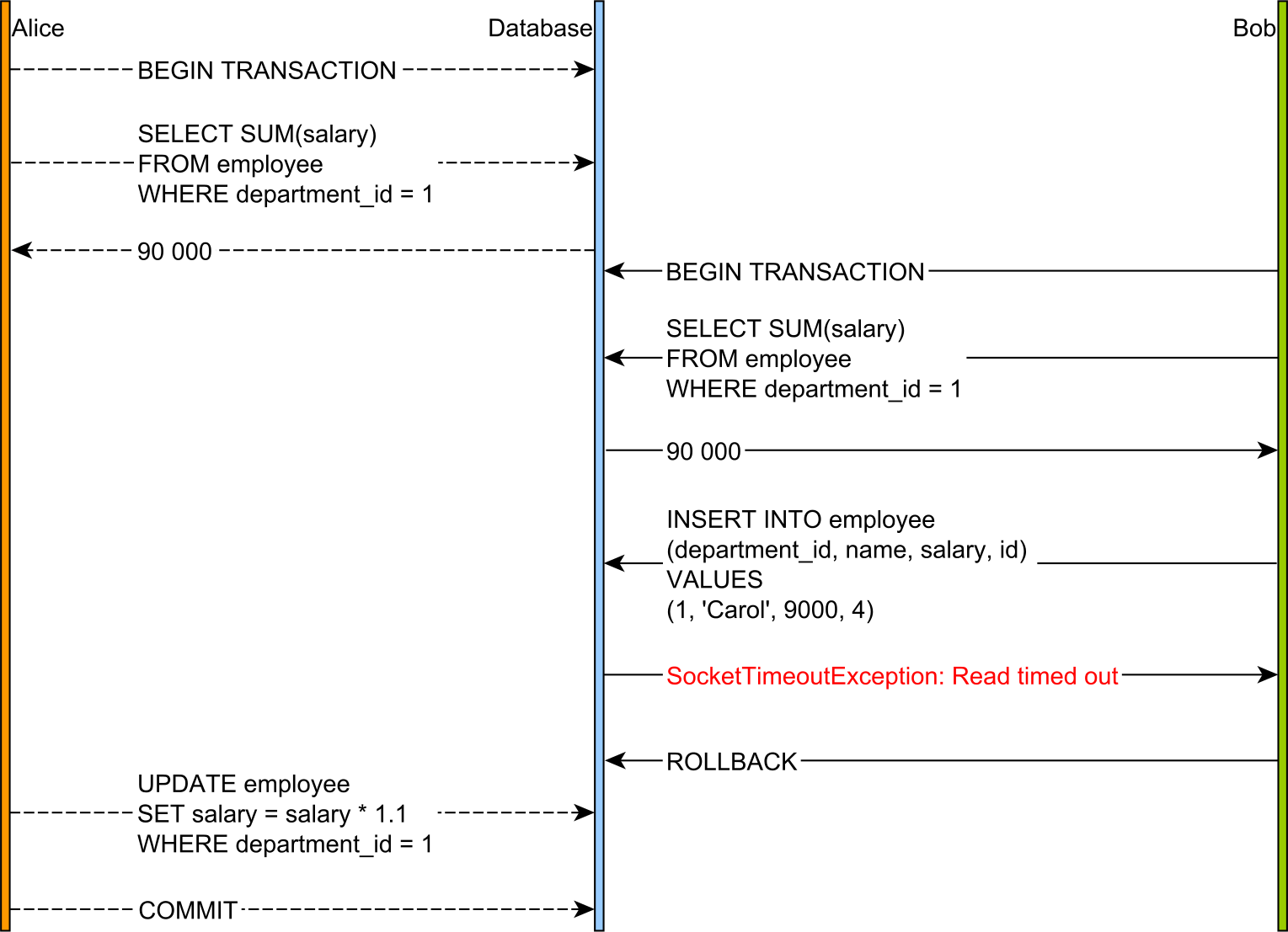 Phantom Read 2PL MySQL