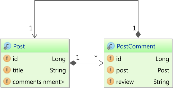 Predicate Lock Post and PostComment