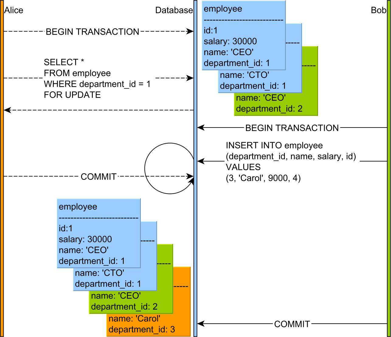 Table lock as predicate lock MSSQL Department 3
