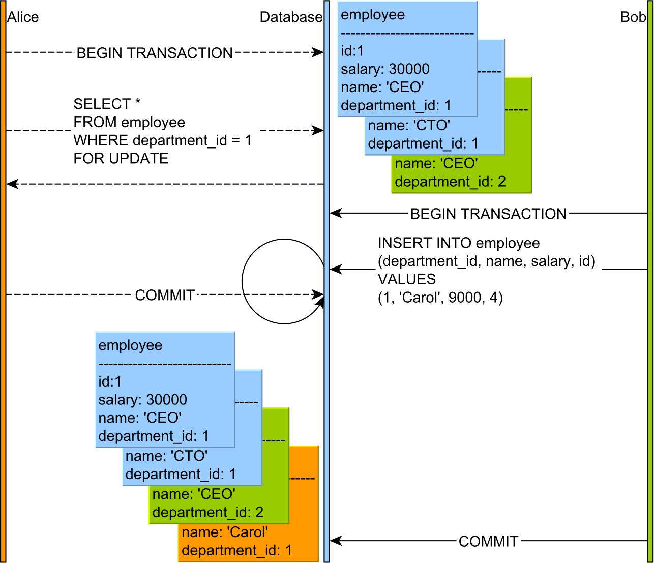 Table lock as predicate lock MySQL Department 1