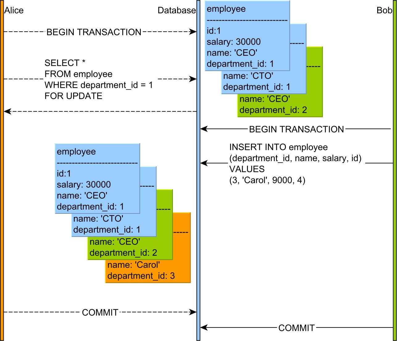 Table lock as predicate lock MySQL Department 1 and 3