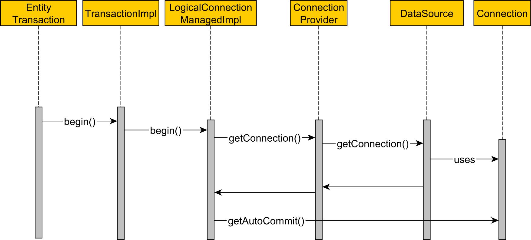 Auto-coomit connection monitoring JPA Hibernate