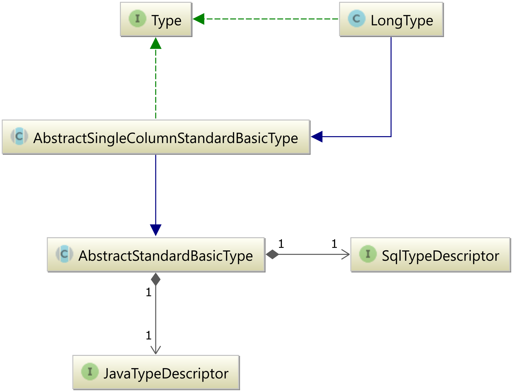LongType descriptor