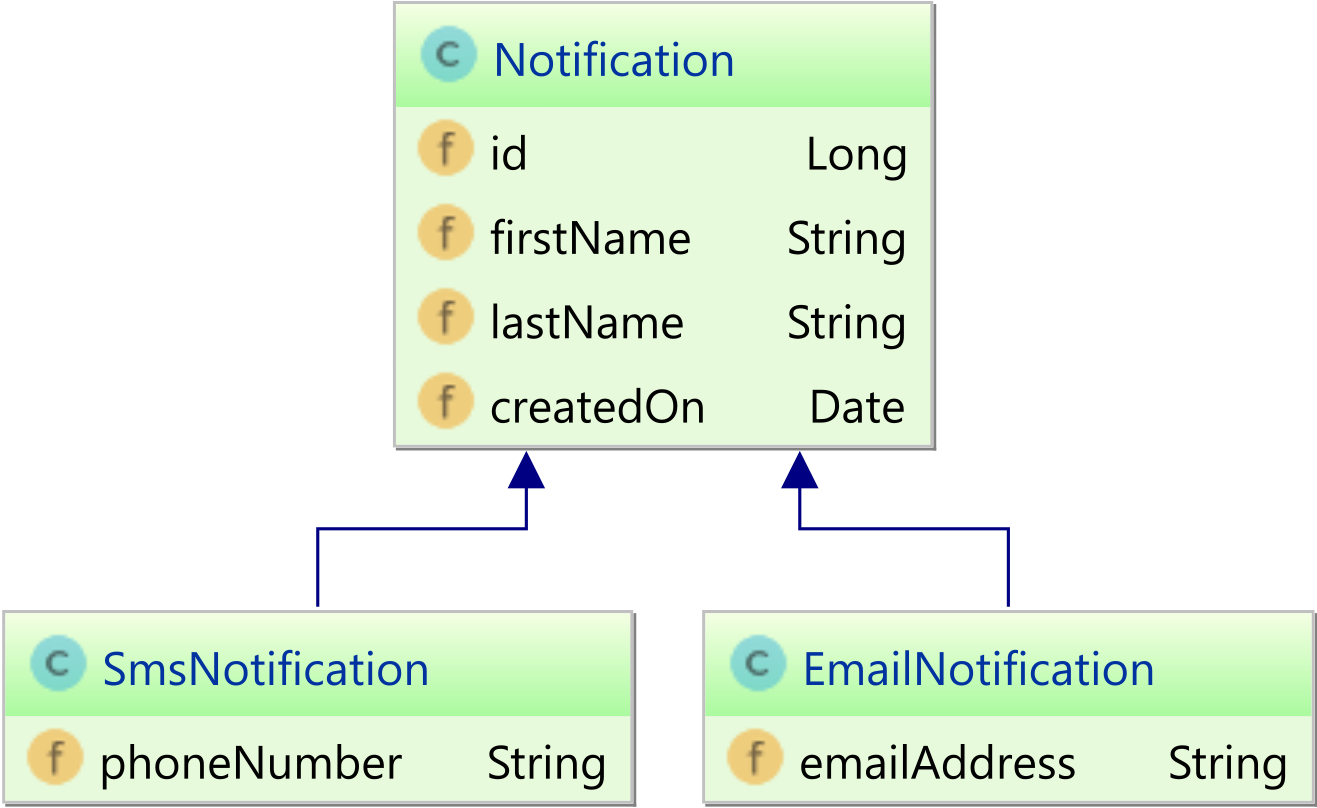 Notification class diagram