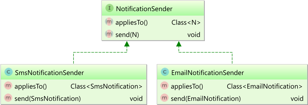 NotificationSender class diagram