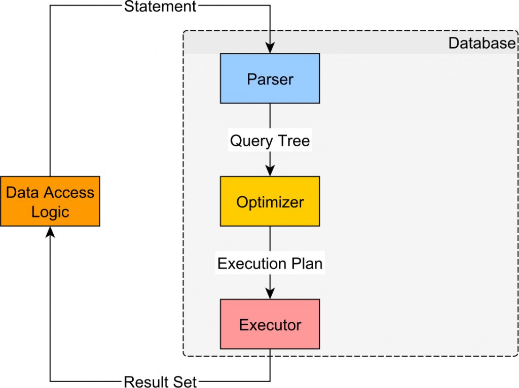 MySQL Statement life cycle