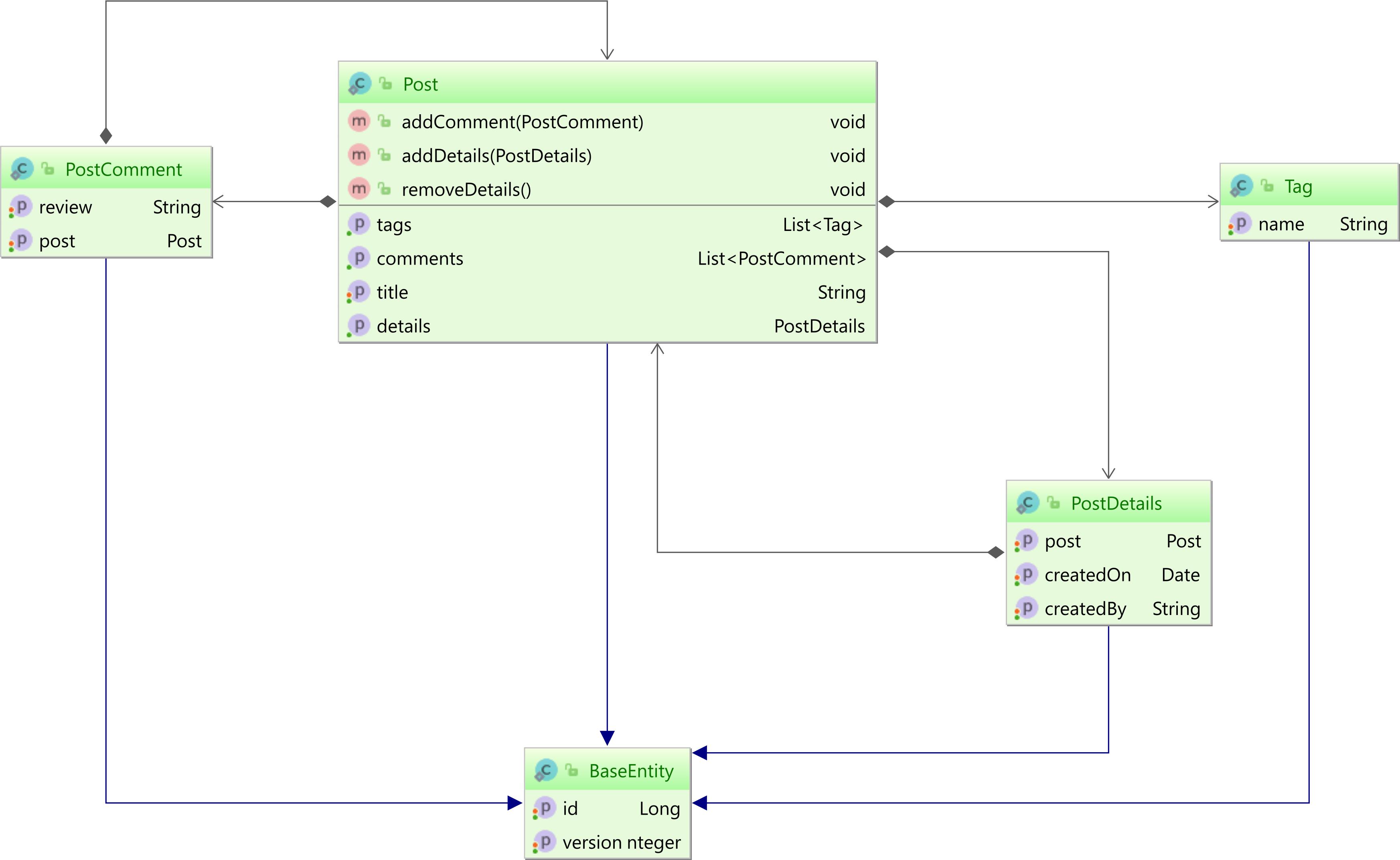 MappedSuperclass MySQL entities