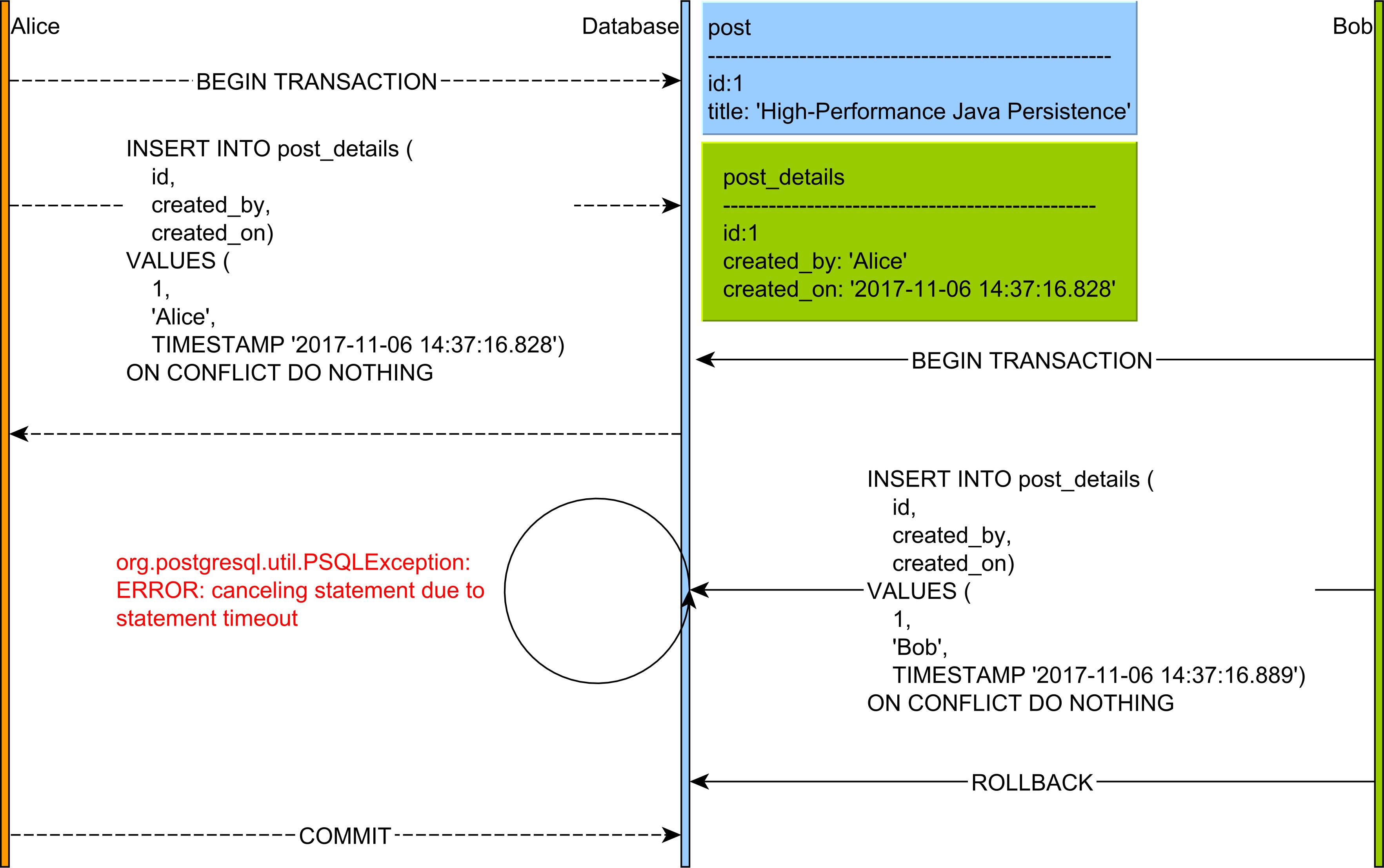 Upsert PostgreSQL