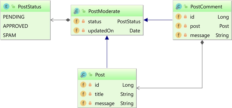 JPA Criteria API Bulk Update and Delete - Vlad Mihalcea