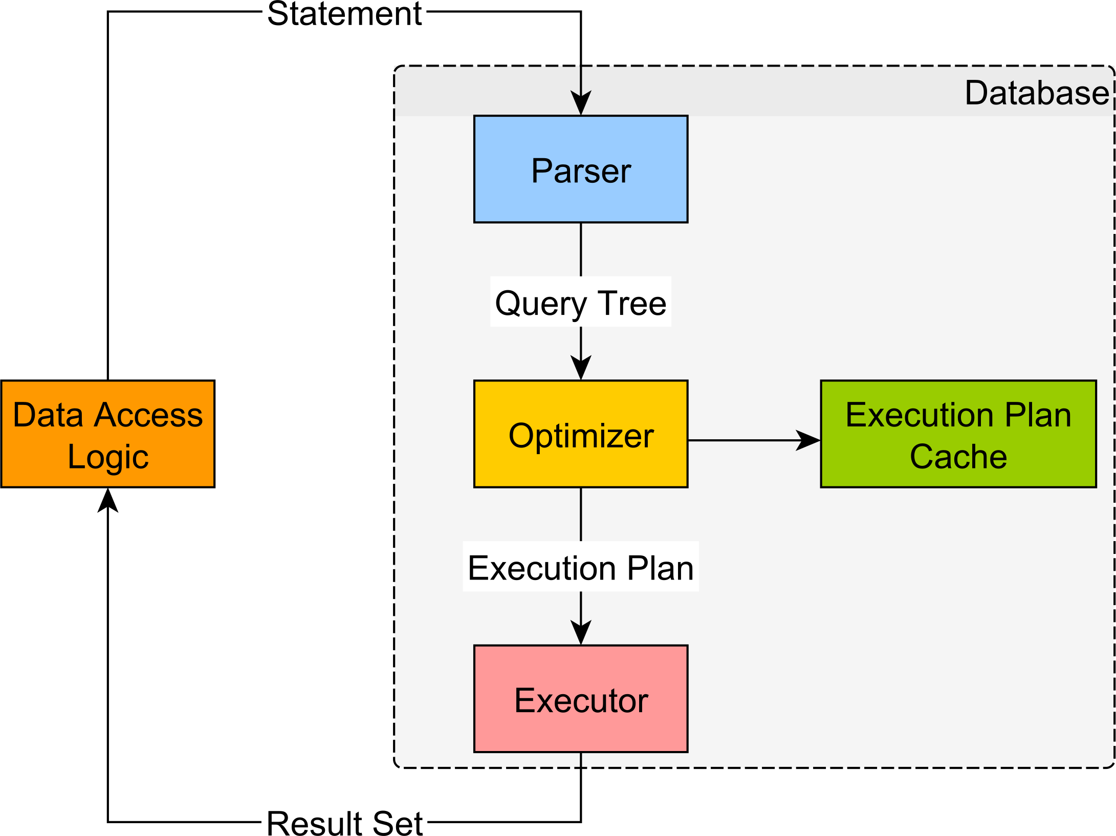 SQL statement lifecycle