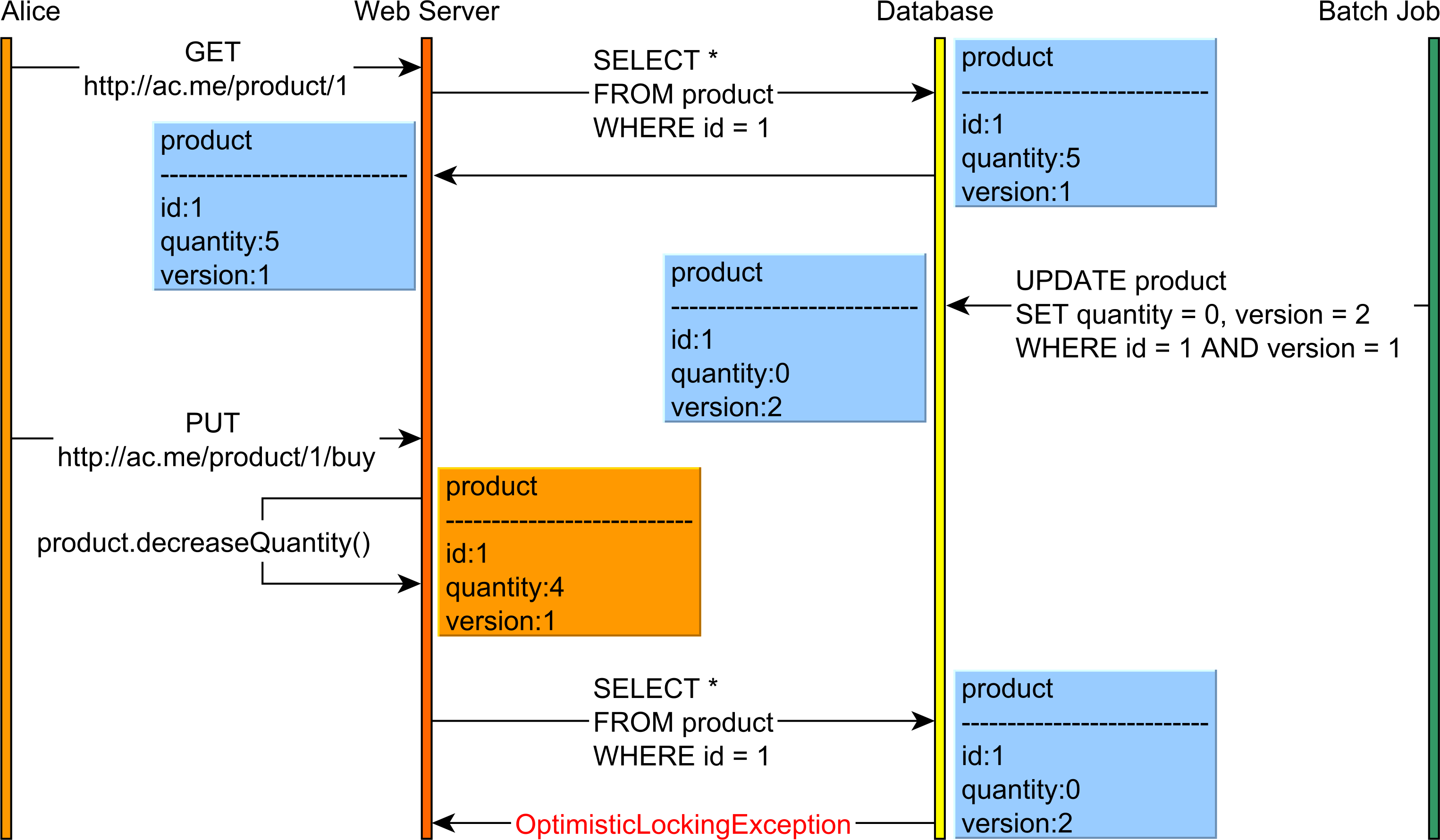 Optimistic locking in long conversations when merging a detached entity that uses the version property