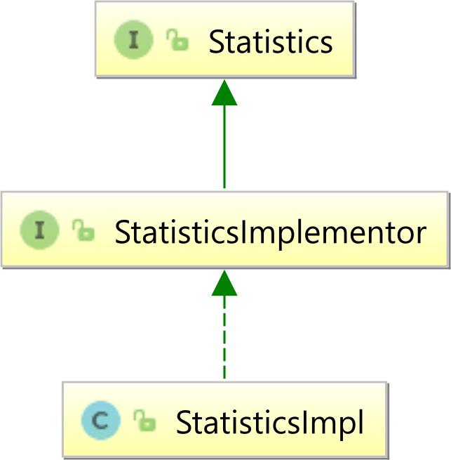 Hibernate Statistics class hierarchy
