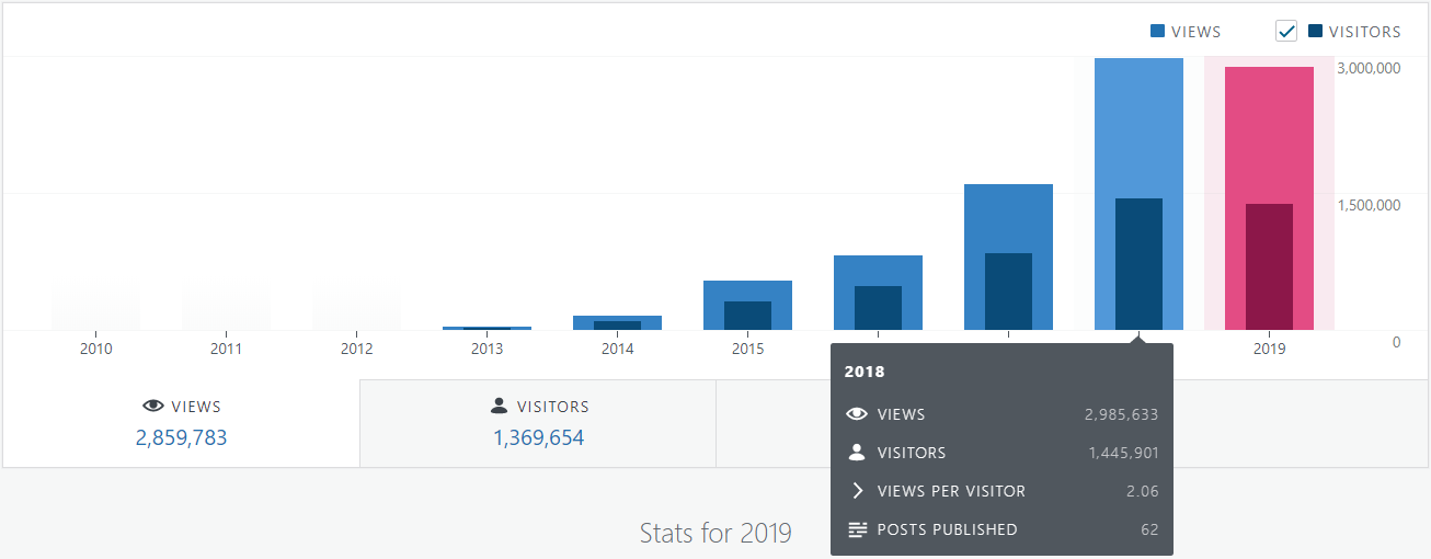 Six years of blogging page views