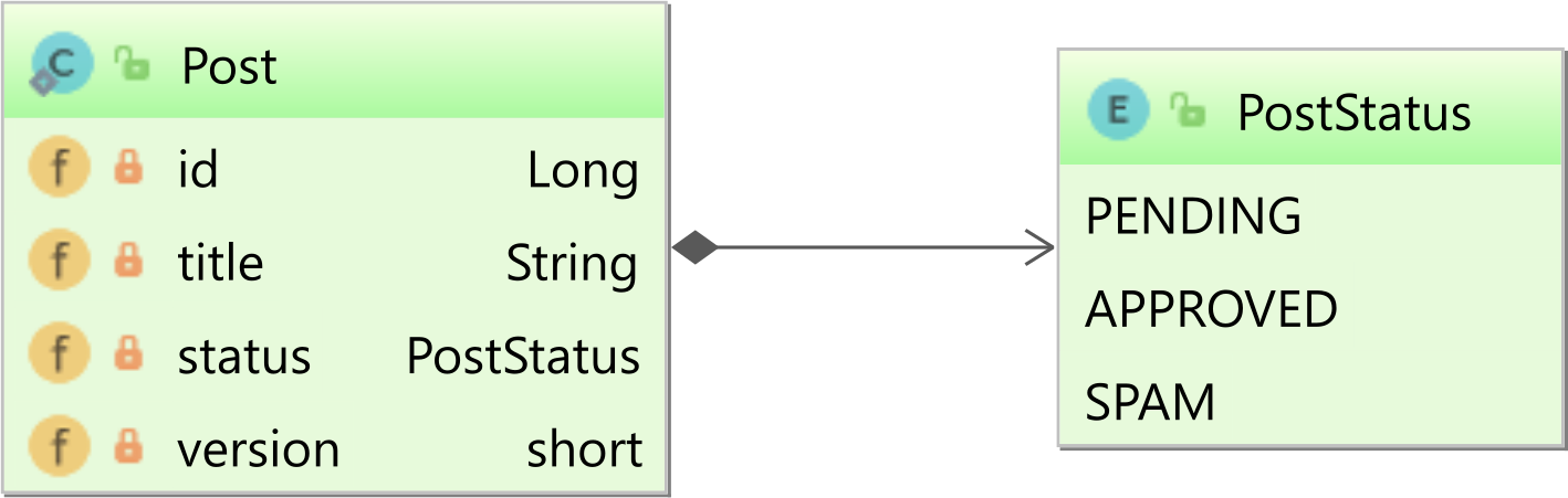 Post entity with version and status attributes