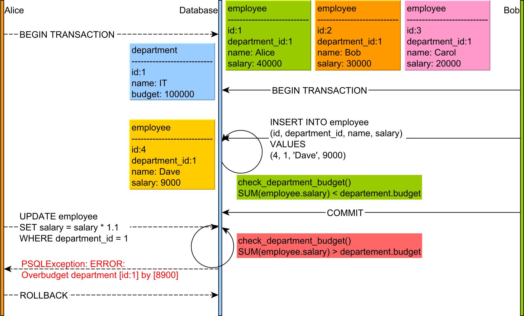 Write Skew PostgreSQL Constraint Function Trigger