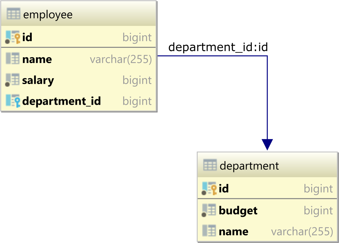The department and employee database tables