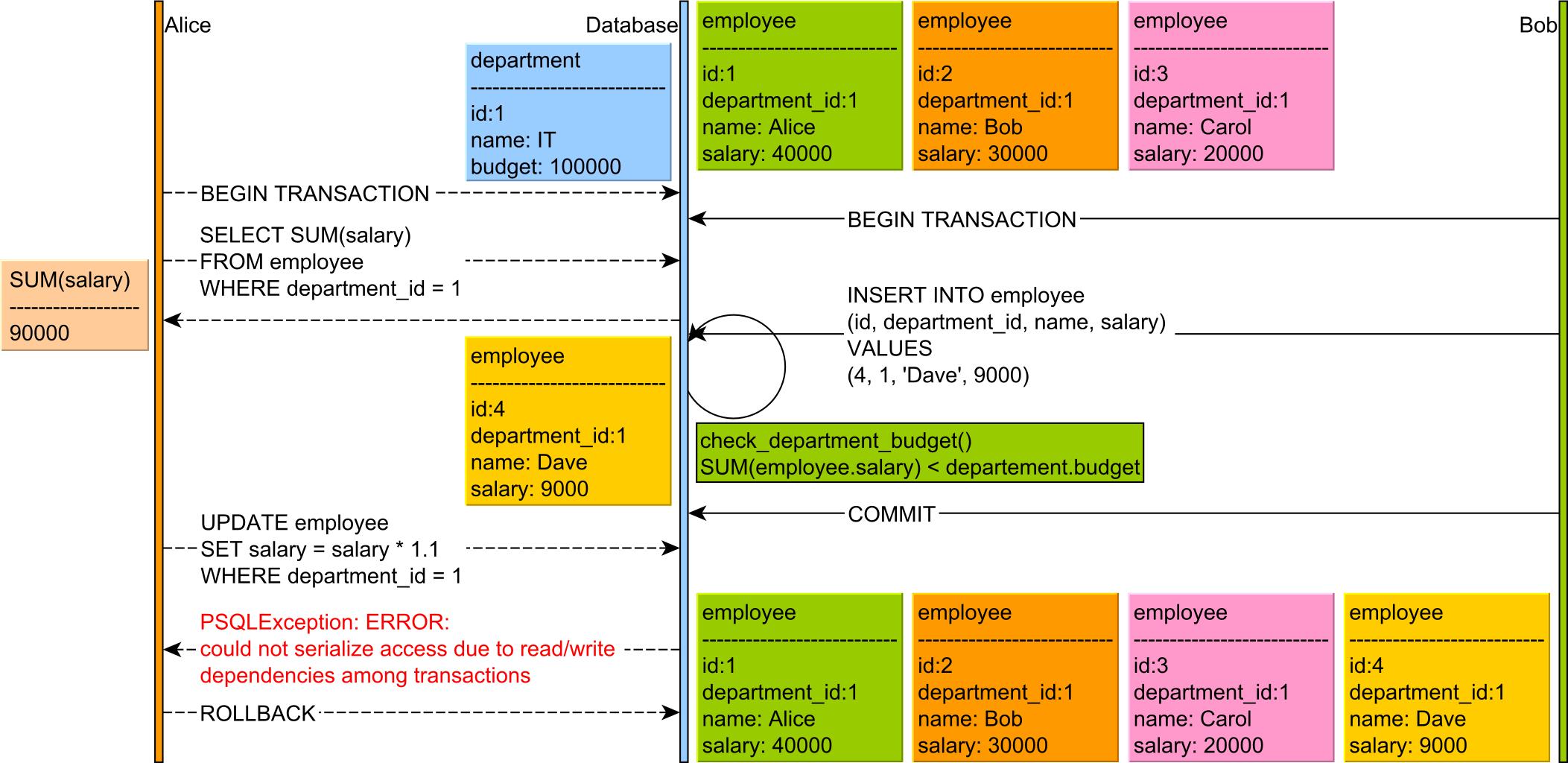 Write Skew PostgreSQL Trigger Serializable