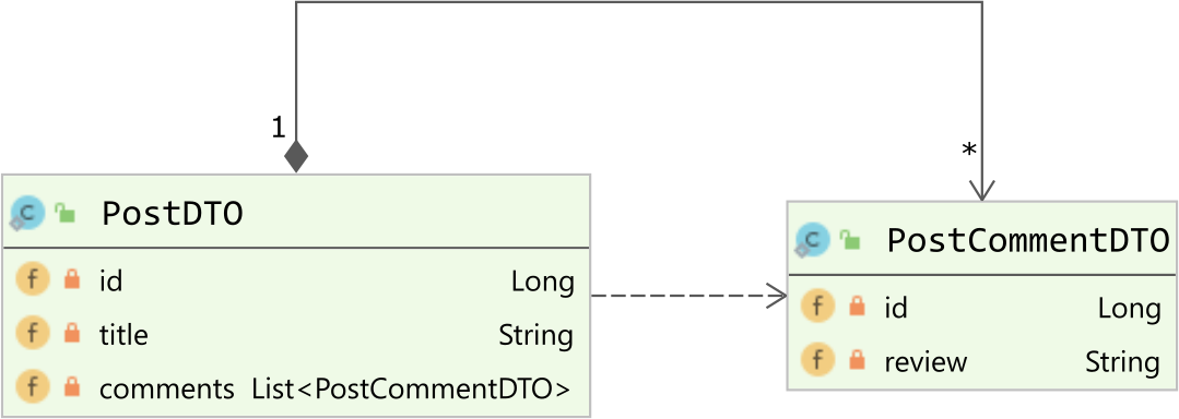 The PostDTO and PostCommentDTO used for DTO projection