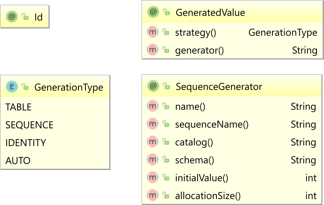 JPA SequenceGenerator annotations