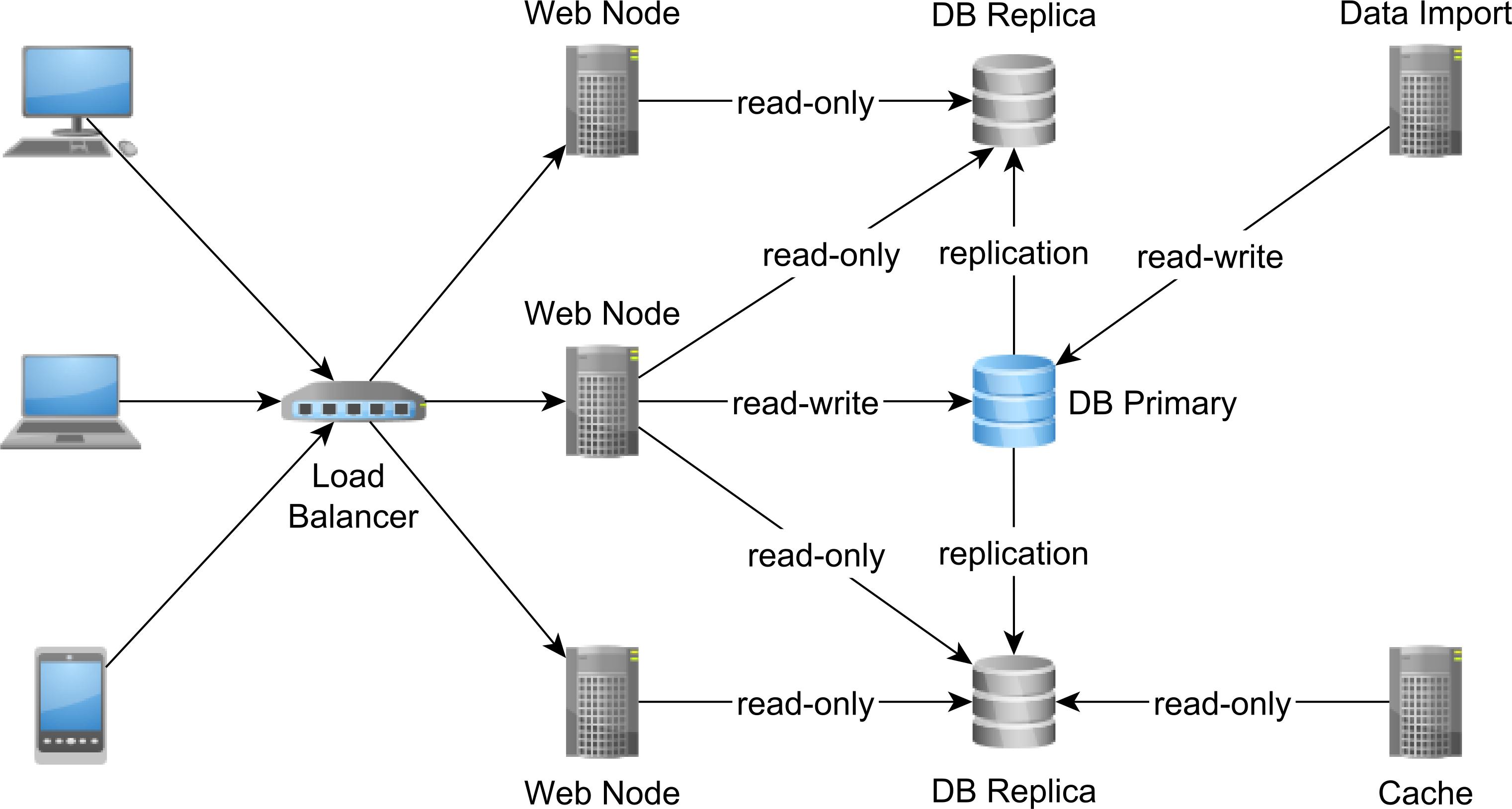 Single-Primary Database Replication