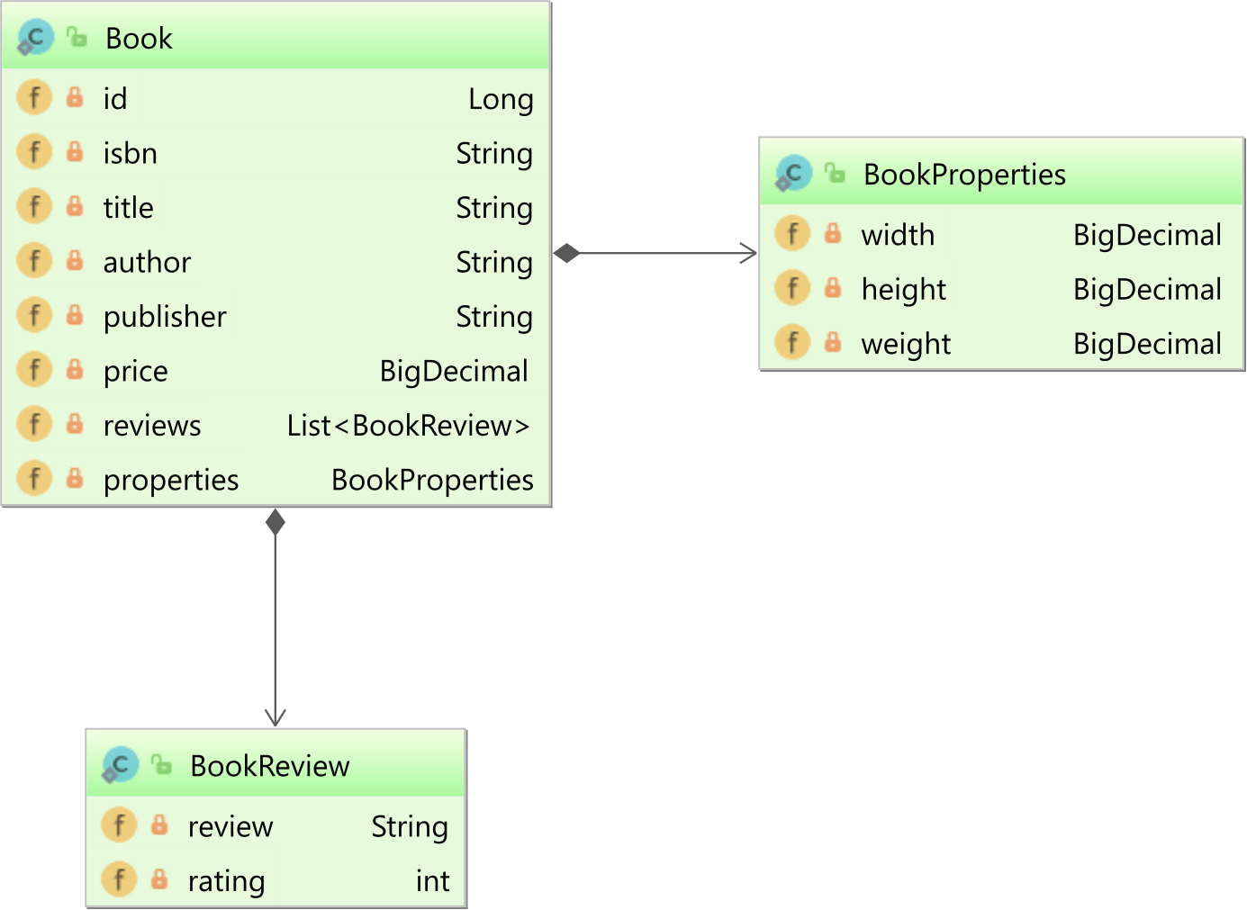 Book entity with JSON Object and List properties