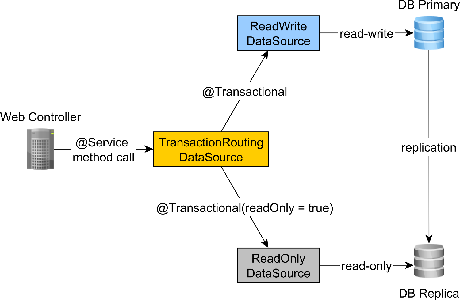 Read-write and read-only transaction routing with Spring