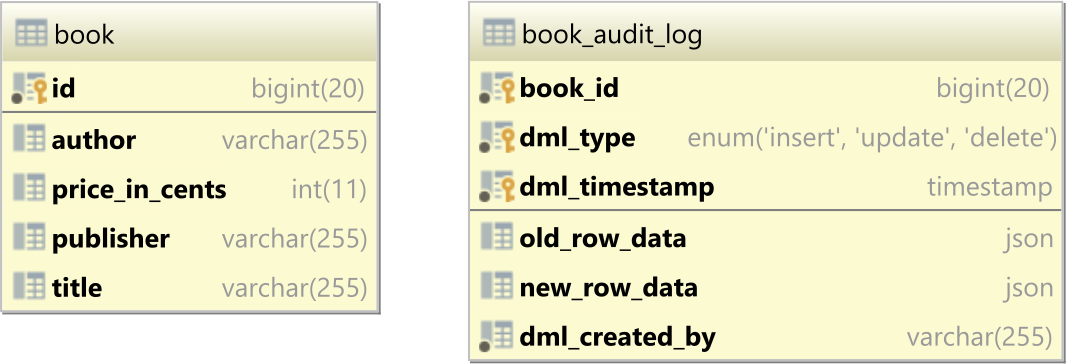 MySQL audit logging using triggers and JSON