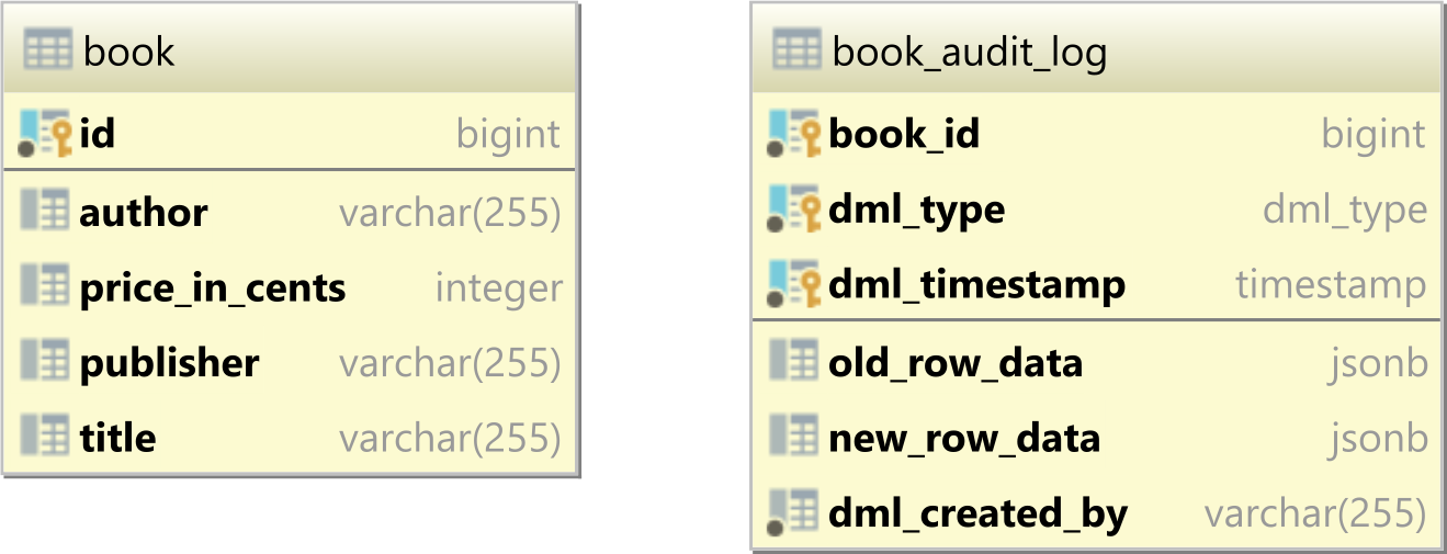 PostgreSQL audit logging triggers tables