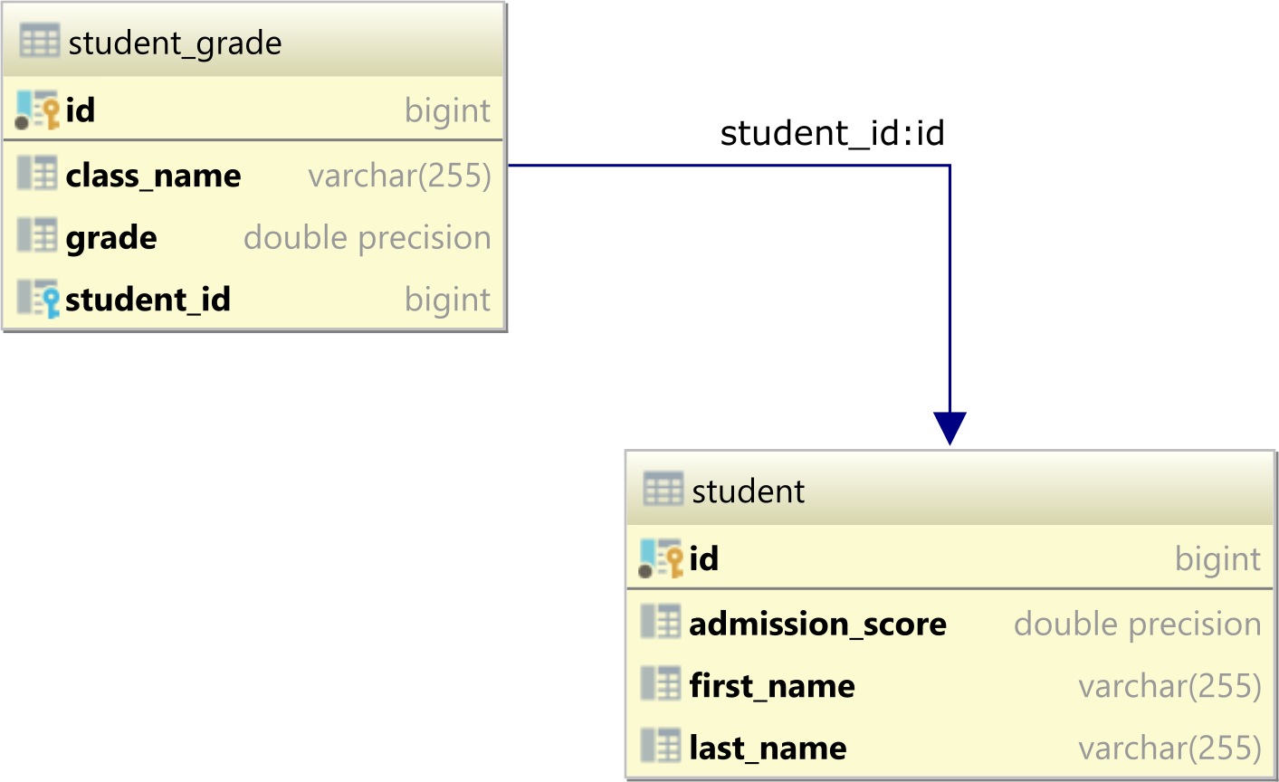 The SQL ANY operator student and student_grade database tables