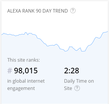 Seven years of blogging Alexa ranking