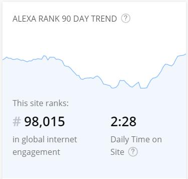 Seven years of blogging Alexa ranking