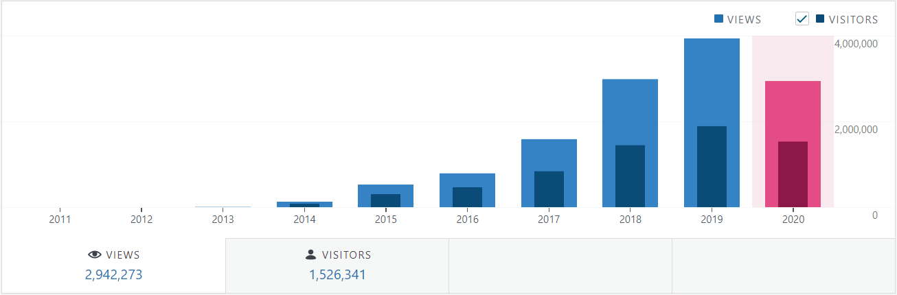Seven years of blogging yearly page view stats