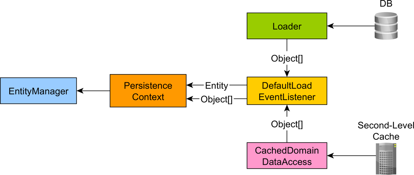 Hibernate entity loaded state