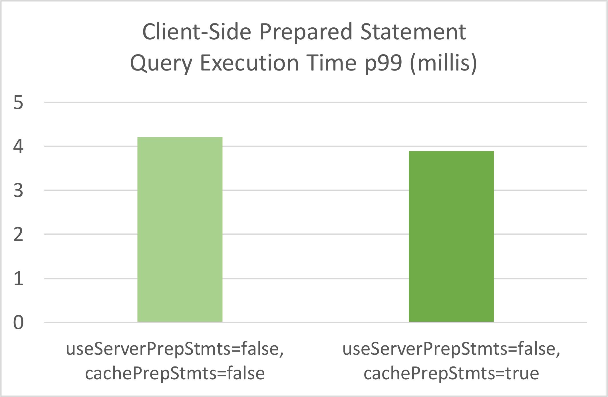 MySQL JDBC Client Statement Caching Query Time