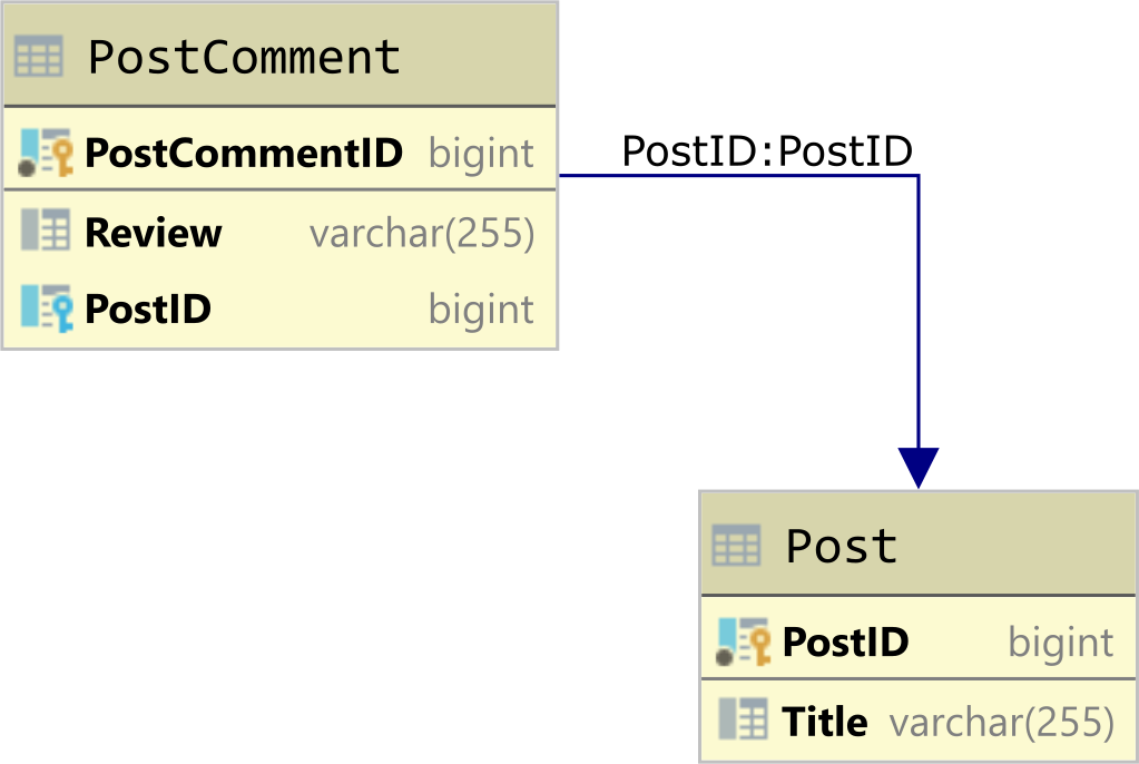 SQLServer Post and PostComment tables