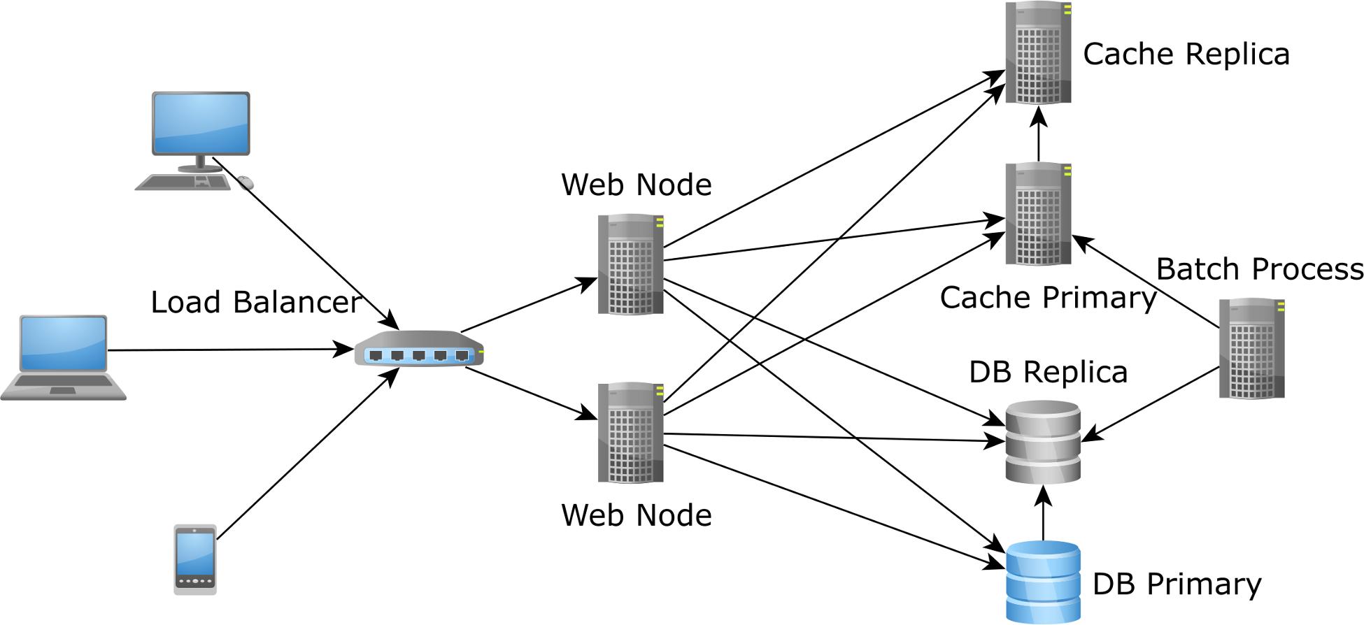 Scaling teh JPA and Hibernate second-level cache
