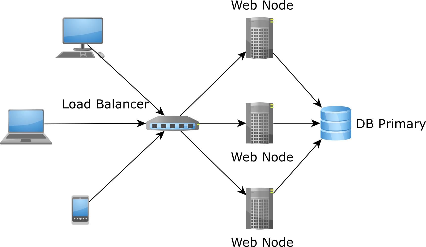 JPA and Hibernate second-level cache per application node